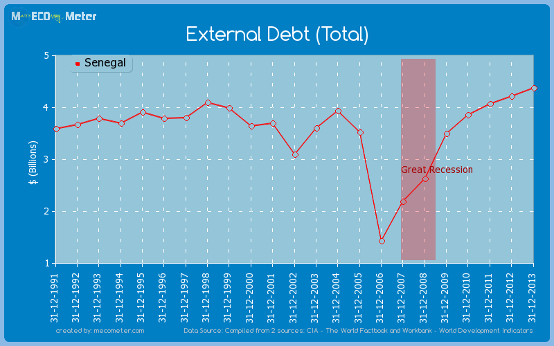 External Debt (Total) of Senegal