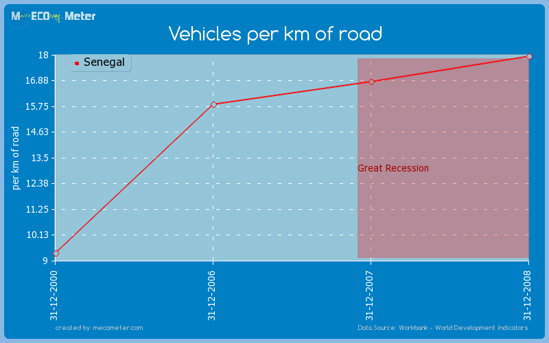 Vehicles per km of road of Senegal
