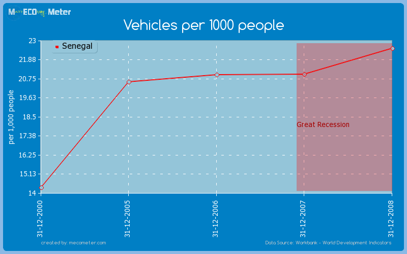 Vehicles per 1000 people of Senegal