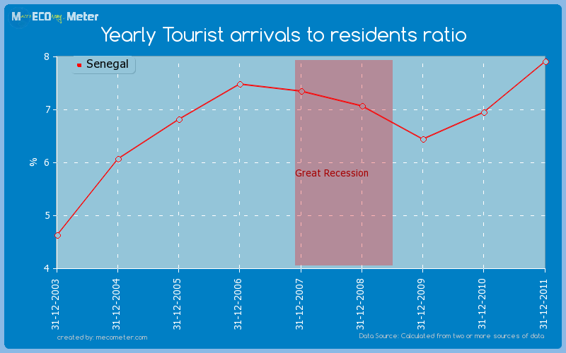 Yearly Tourist arrivals to residents ratio of Senegal