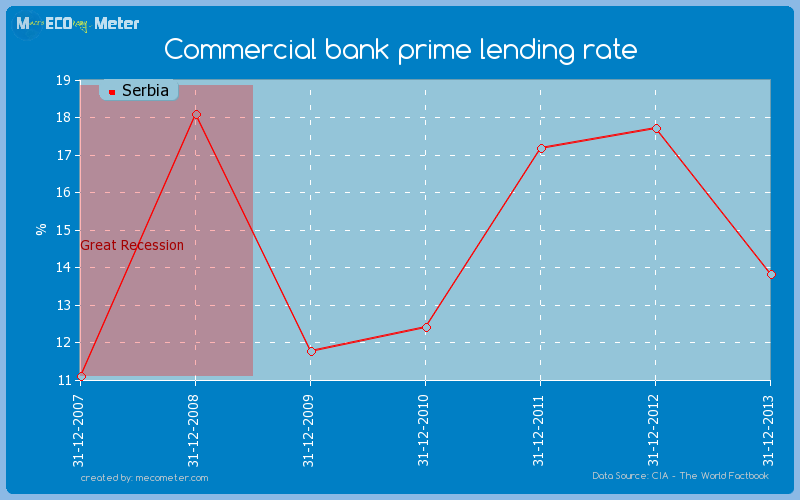 Commercial bank prime lending rate of Serbia