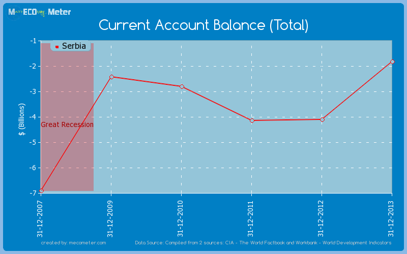 Current Account Balance (Total) of Serbia