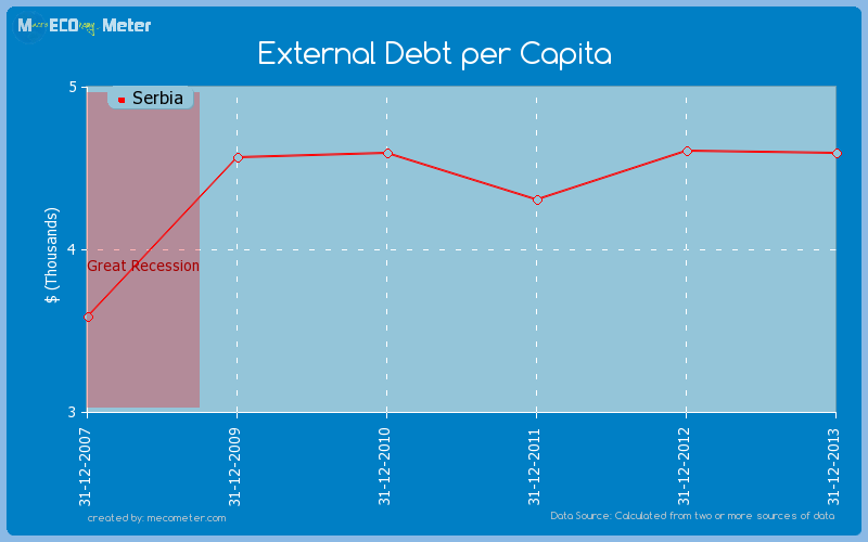 External Debt per Capita of Serbia