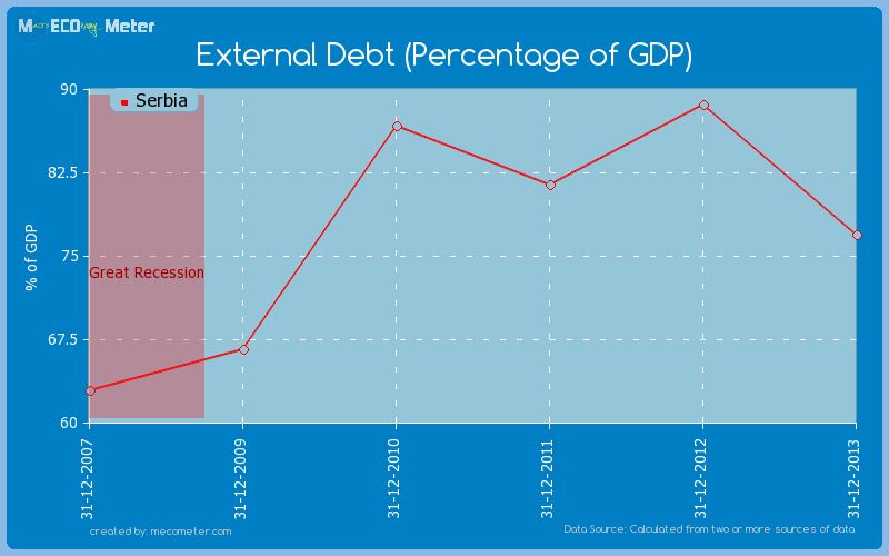 External Debt (Percentage of GDP) of Serbia