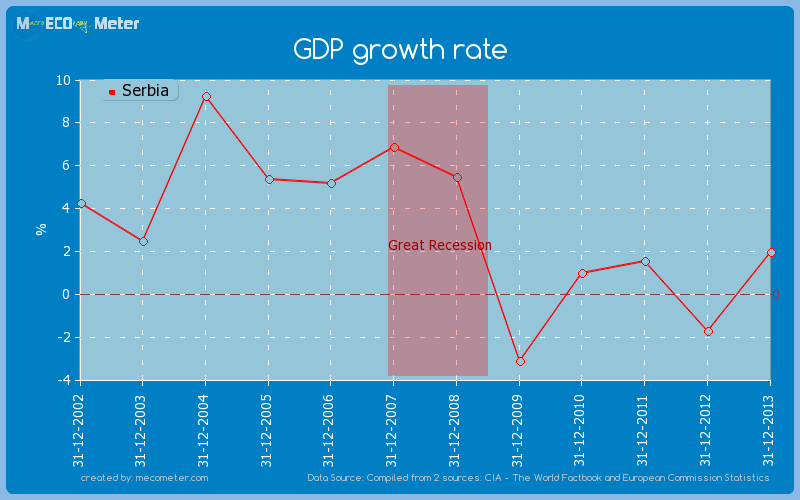 GDP growth rate of Serbia