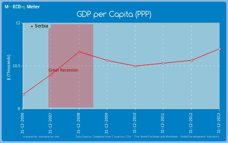 GDP per Capita (PPP) of Serbia