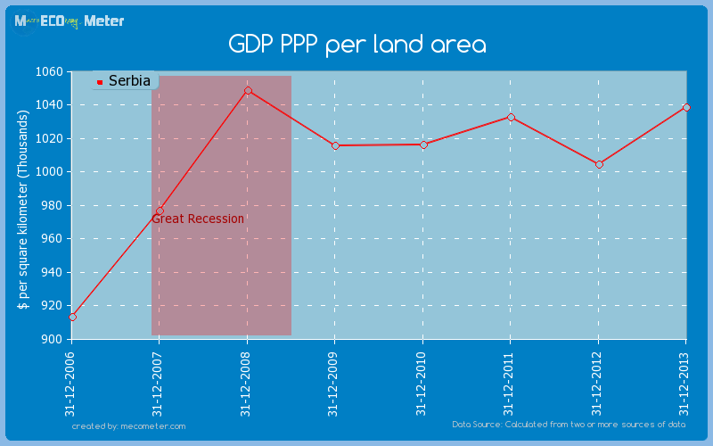 GDP PPP per land area of Serbia