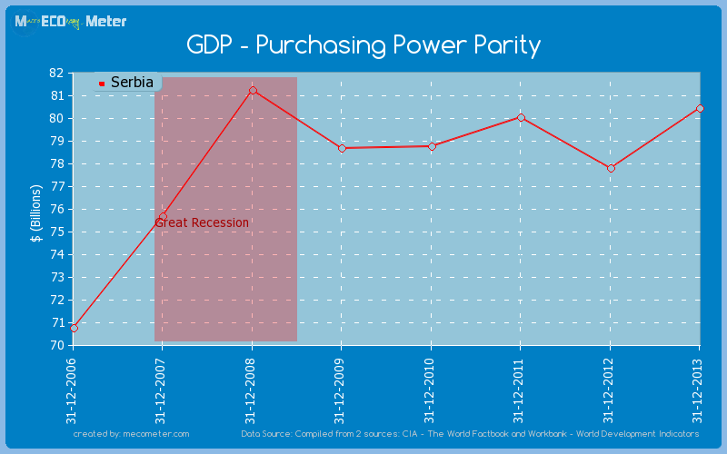 GDP - Purchasing Power Parity of Serbia