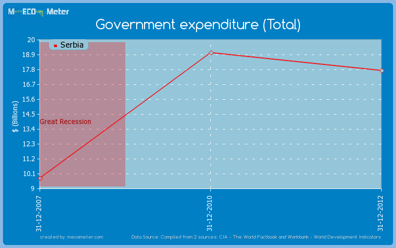 Government expenditure (Total) of Serbia