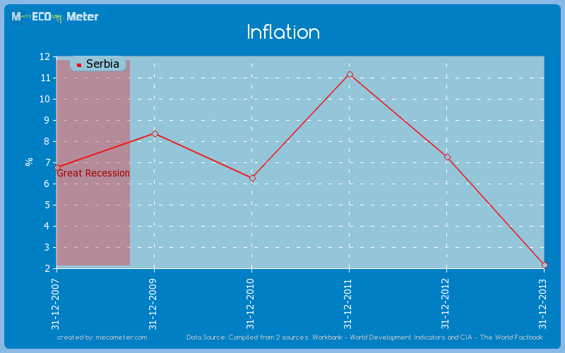 Inflation of Serbia