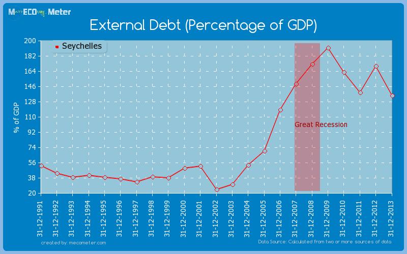External Debt (Percentage of GDP) of Seychelles