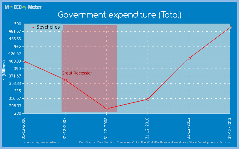 Government expenditure (Total) of Seychelles