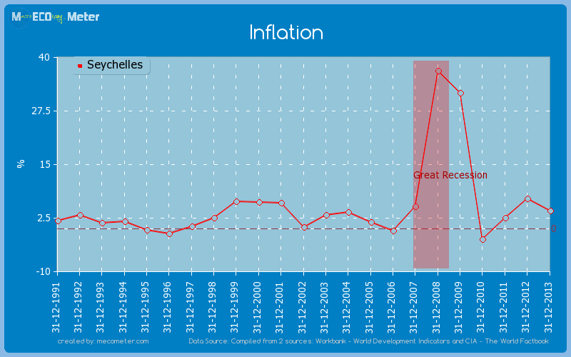Inflation of Seychelles