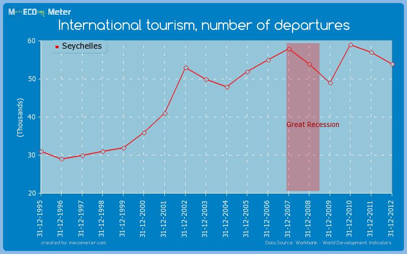 International tourism, number of departures of Seychelles
