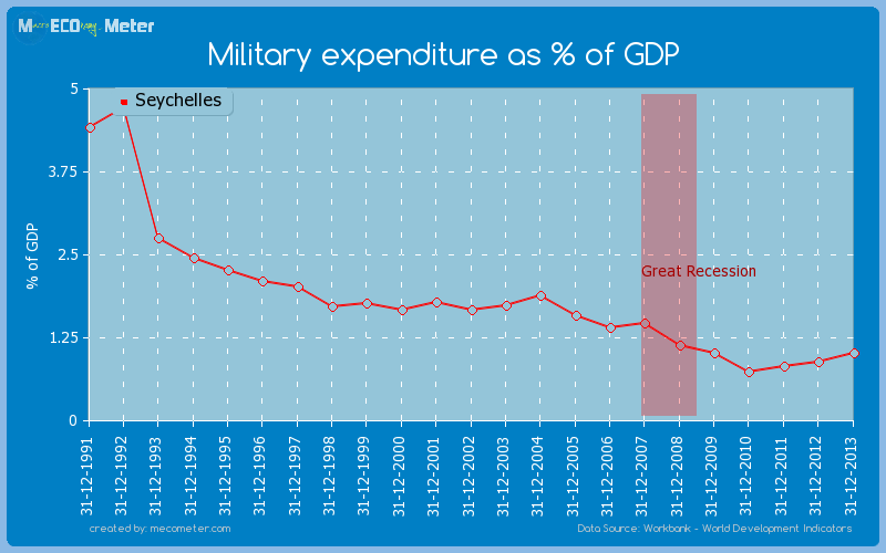 Military expenditure as % of GDP of Seychelles