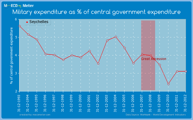 Military expenditure as % of central government expenditure of Seychelles