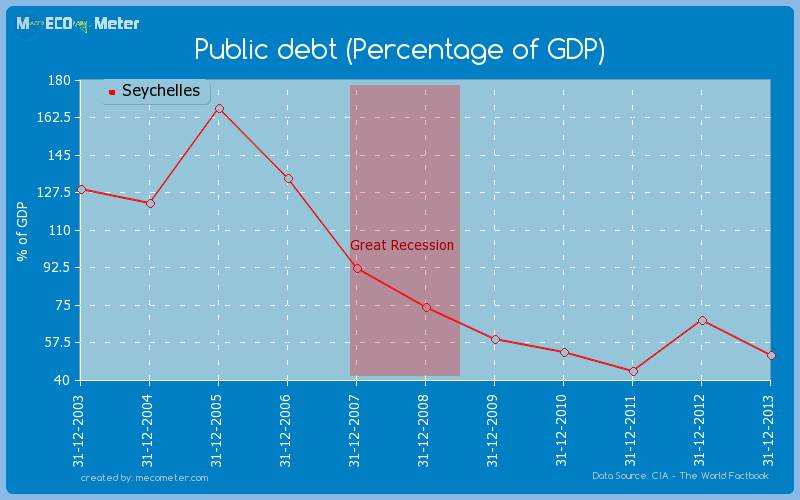 Public debt (Percentage of GDP) of Seychelles