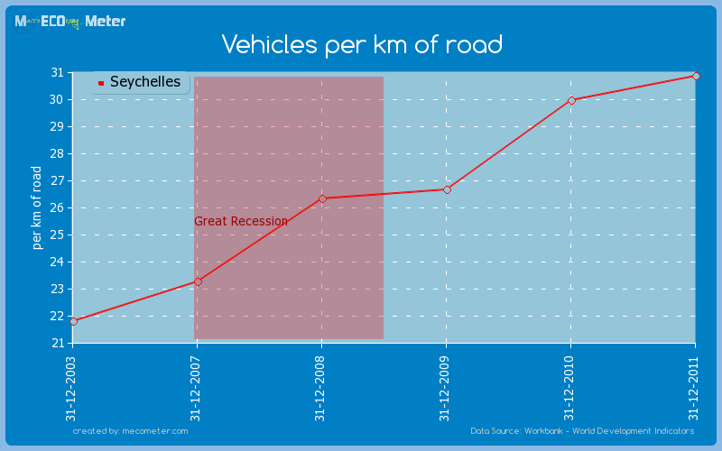 Vehicles per km of road of Seychelles