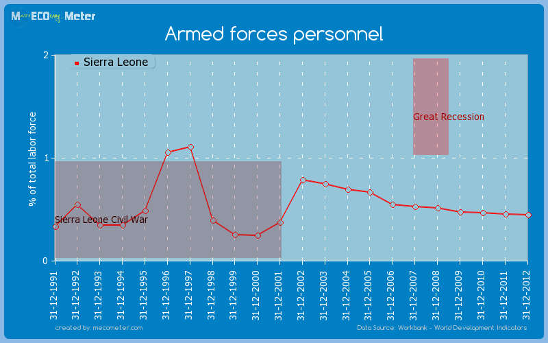 Armed forces personnel of Sierra Leone