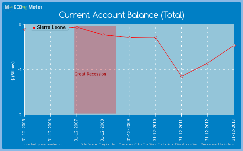 Current Account Balance (Total) of Sierra Leone