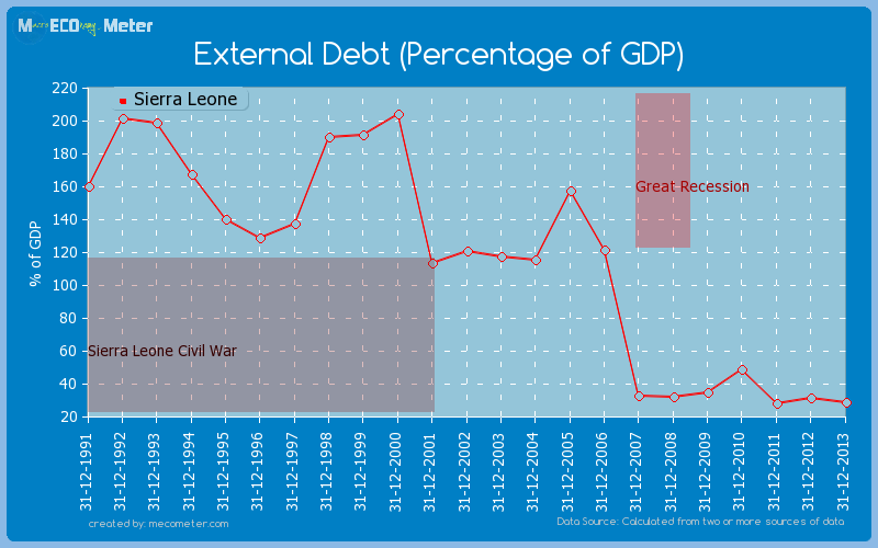 External Debt (Percentage of GDP) of Sierra Leone