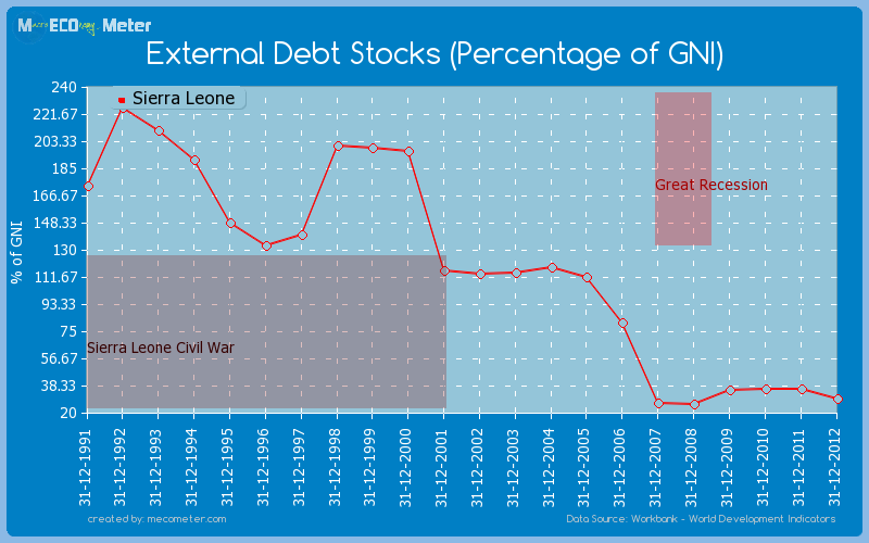 External Debt Stocks (Percentage of GNI) of Sierra Leone