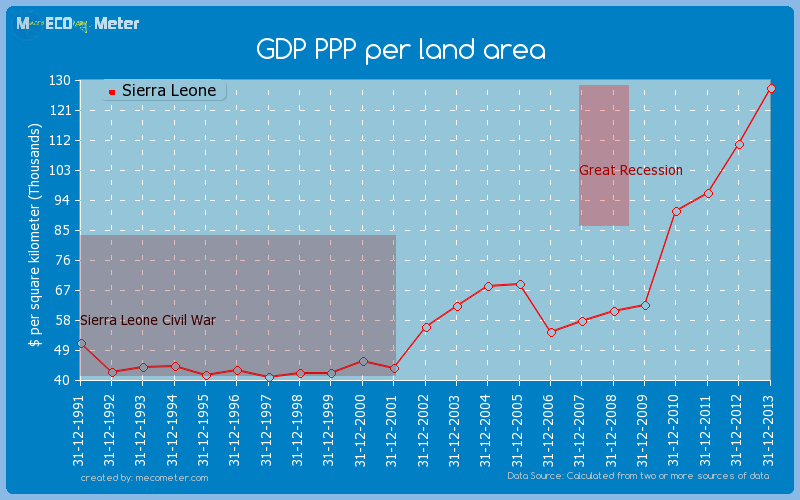 GDP PPP per land area of Sierra Leone