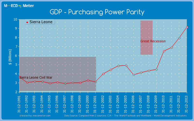 GDP - Purchasing Power Parity of Sierra Leone