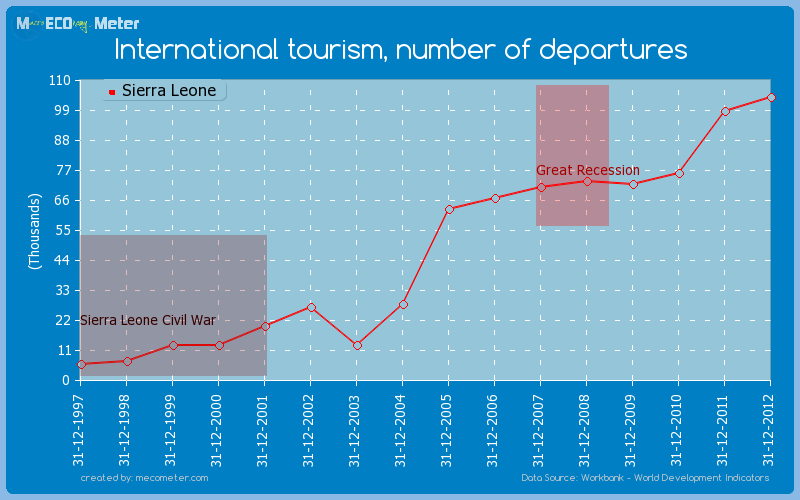 International tourism, number of departures of Sierra Leone