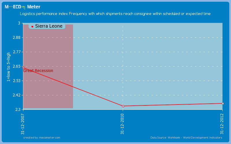 Logistics performance index: Frequency with which shipments reach consignee within scheduled or expected time of Sierra Leone