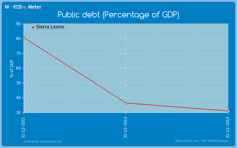 Public debt (Percentage of GDP) of Sierra Leone