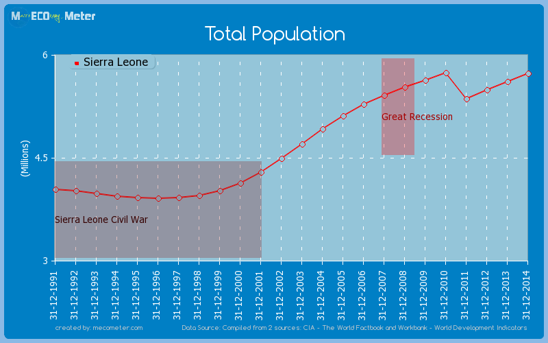 Total Population of Sierra Leone