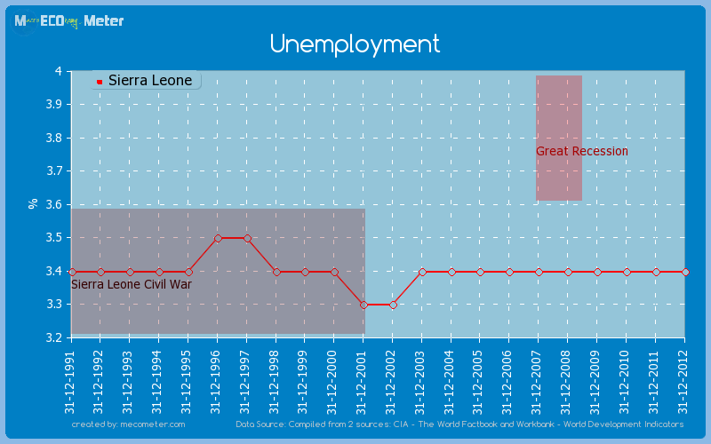 Unemployment of Sierra Leone