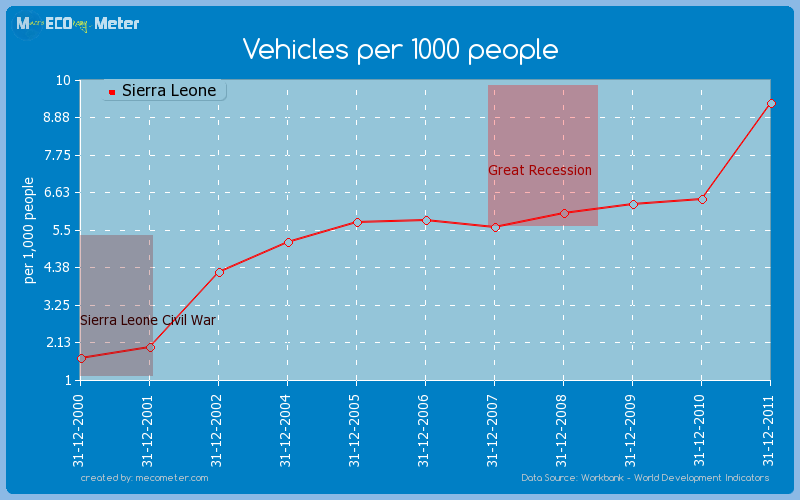 Vehicles per 1000 people of Sierra Leone