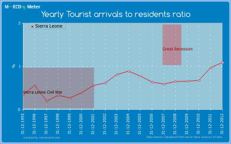 Yearly Tourist arrivals to residents ratio of Sierra Leone