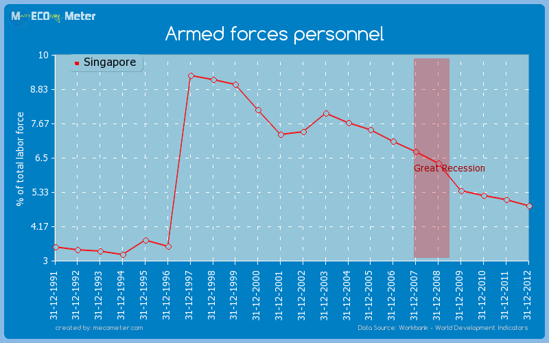 Armed forces personnel of Singapore