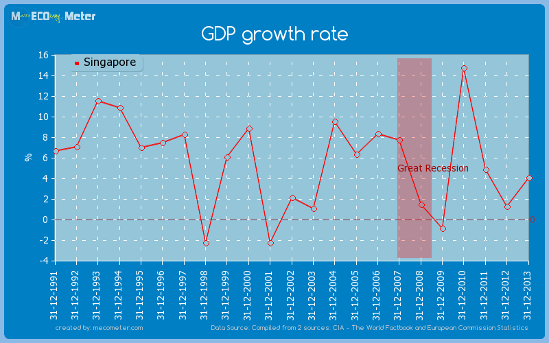 GDP growth rate of Singapore
