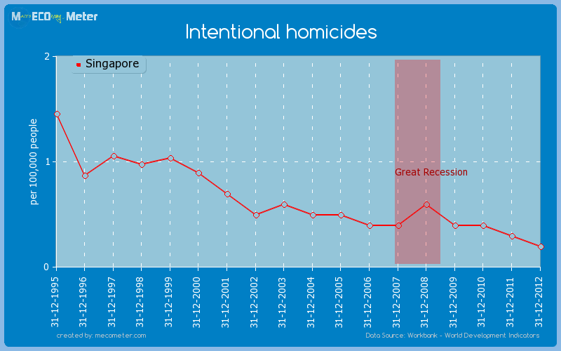 Intentional homicides of Singapore