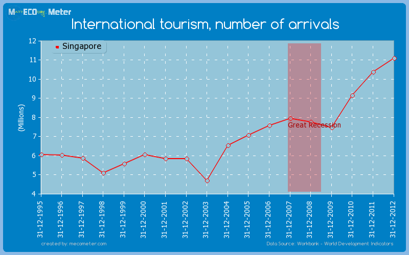 International tourism, number of arrivals of Singapore
