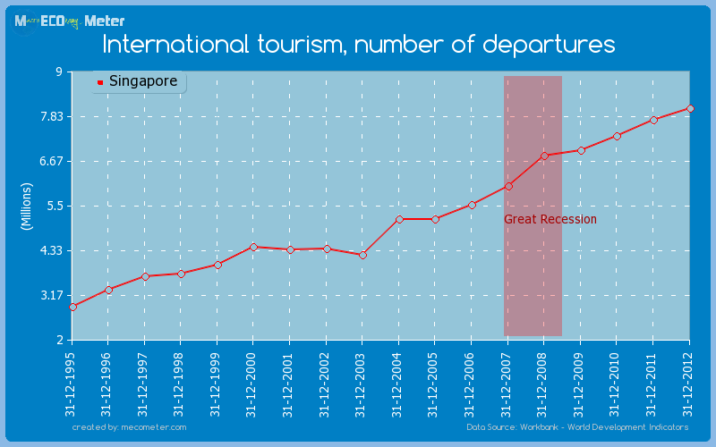 International tourism, number of departures of Singapore