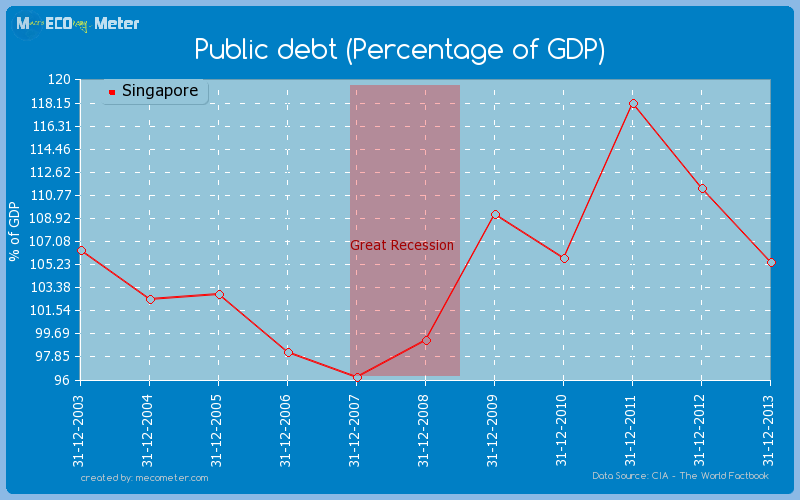 Public debt (Percentage of GDP) of Singapore