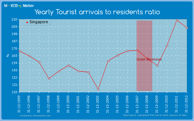 Yearly Tourist arrivals to residents ratio of Singapore