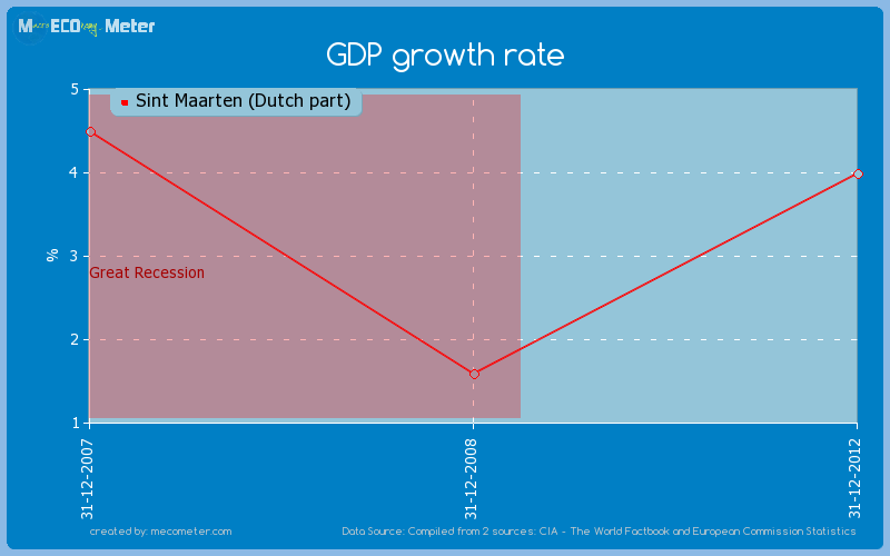 GDP growth rate of Sint Maarten (Dutch part)