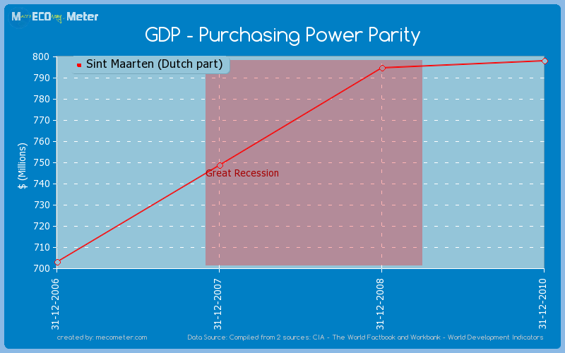 GDP - Purchasing Power Parity of Sint Maarten (Dutch part)