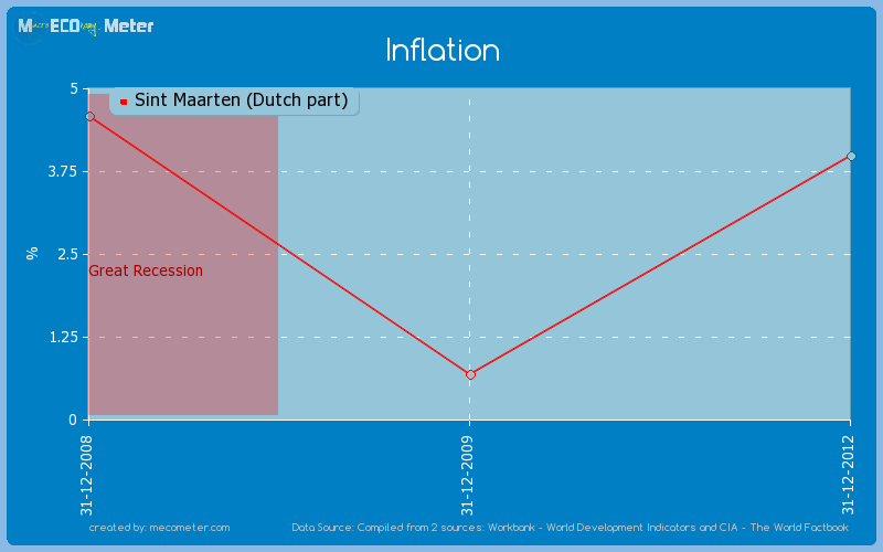 Inflation of Sint Maarten (Dutch part)