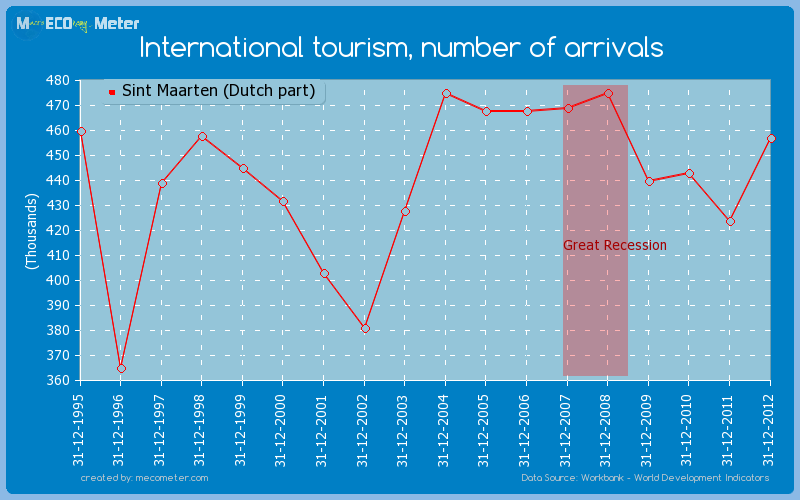 International tourism, number of arrivals of Sint Maarten (Dutch part)