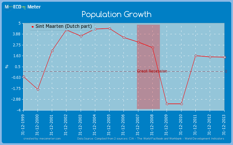Population Growth of Sint Maarten (Dutch part)