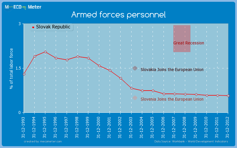 Armed forces personnel of Slovak Republic