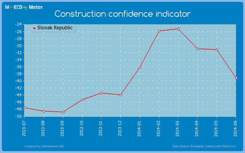 Construction confidence indicator of Slovak Republic