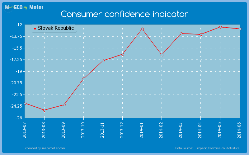 Consumer confidence indicator of Slovak Republic